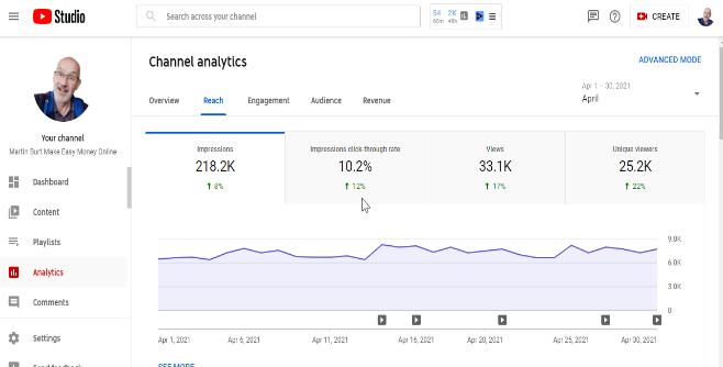 youtube analytics tube mastery